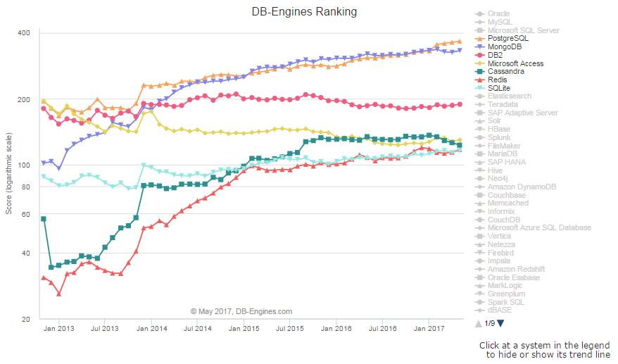 223746 96kk 2894582 DB Engines 5 月数据库排名 Oracle、MySQL 暴跌
