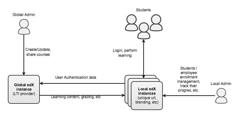 LTI 使用LTI集中管理多个打开的edX实例
