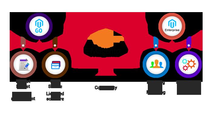 Magento1 magento电子商务web应用开发服务