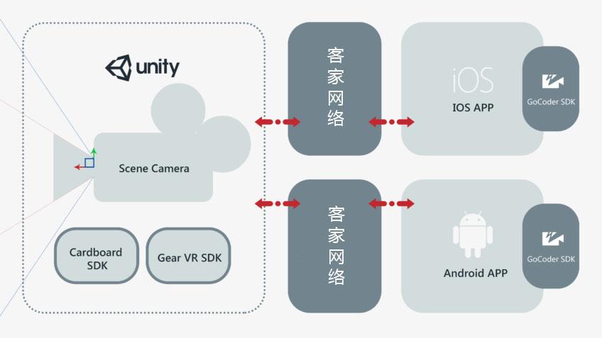 Unity Unity移动应用中的顶级视频流