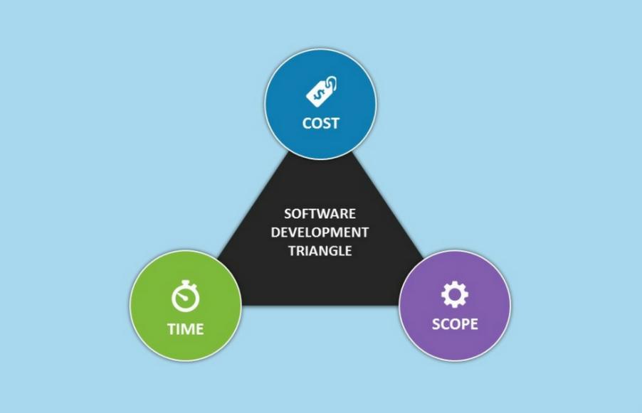 cost 成本,范围,时间 优先考虑软件开发的关键要素