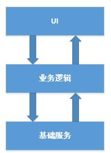 UI 微信开发商谈公众号通用开发框架