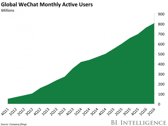 "app10 外媒:微信小程序顺应""APP中启动APP""的行业潮流"