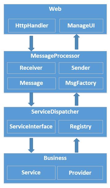 web4 微信开发商谈公众号通用开发框架