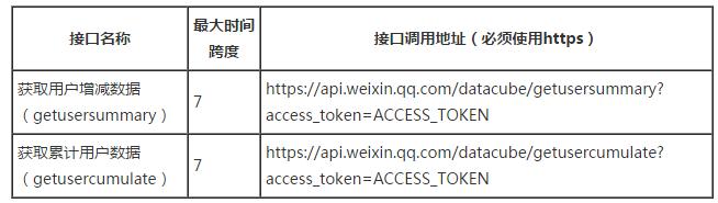 weixin 微信营销公司讲讲开发微信公众号粉丝分