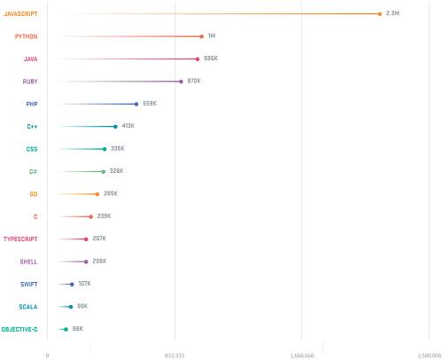 11 JavaScript 最受行业雇主青睐, 2018 年要入前端的坑吗?