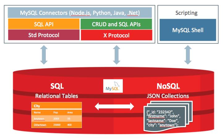 015939 Q5Q7 2720166 MySQL 8.0 正式版 8.0.11 发布:比 MySQL 5.7 快 2 倍