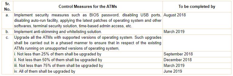 2efef951b214af17c5348fdfdd87250029d 印度央行要求银行在2019年6月前全面淘汰 Windows XP