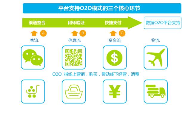 4 O2O平台开发