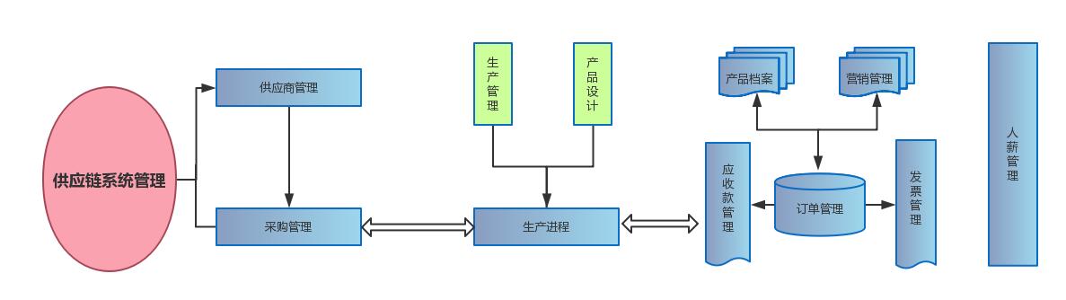 1524905250701028107 供应链管理系统解决方案