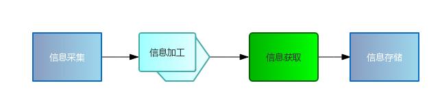 b1 办公自动化一体解决方案