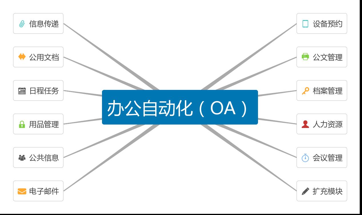 b3 办公自动化一体解决方案