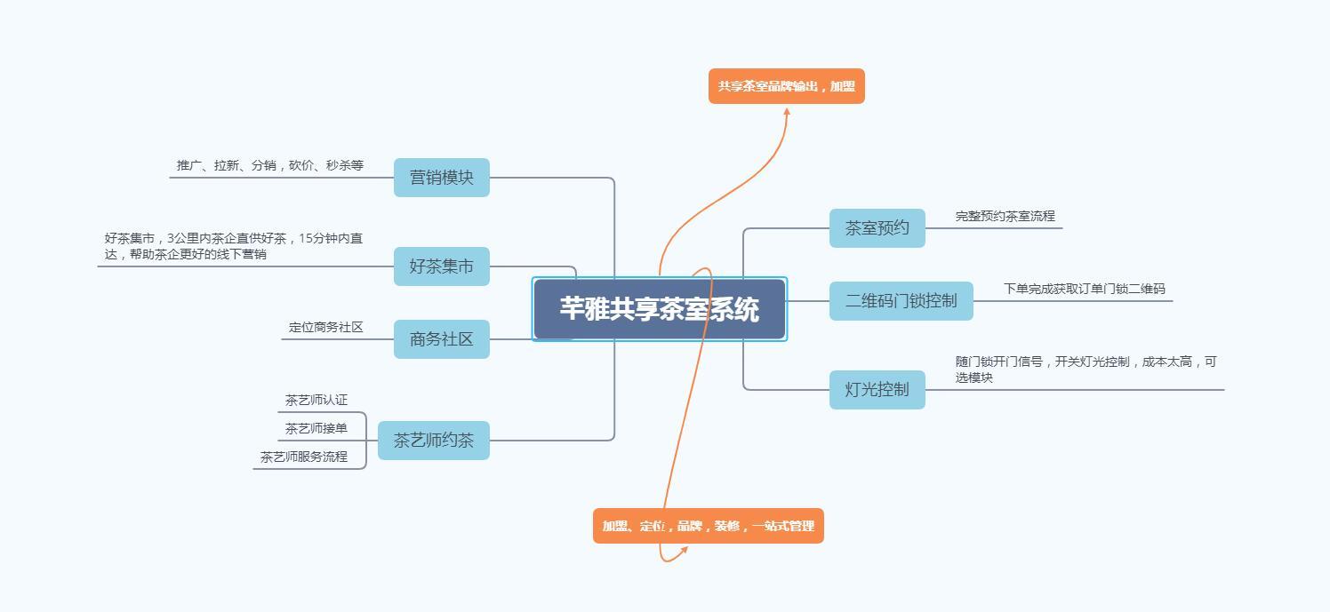 芊雅共享茶室系统设计图与运营模式-芊雅企服