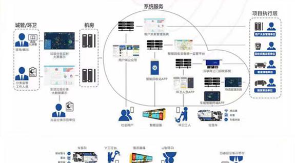 ljfl pic1 物联网+智能垃圾分拣管理系统