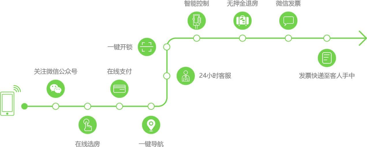 开源免费智慧酒店系统,智能酒店系统,智能酒店客控系统-芊雅企服