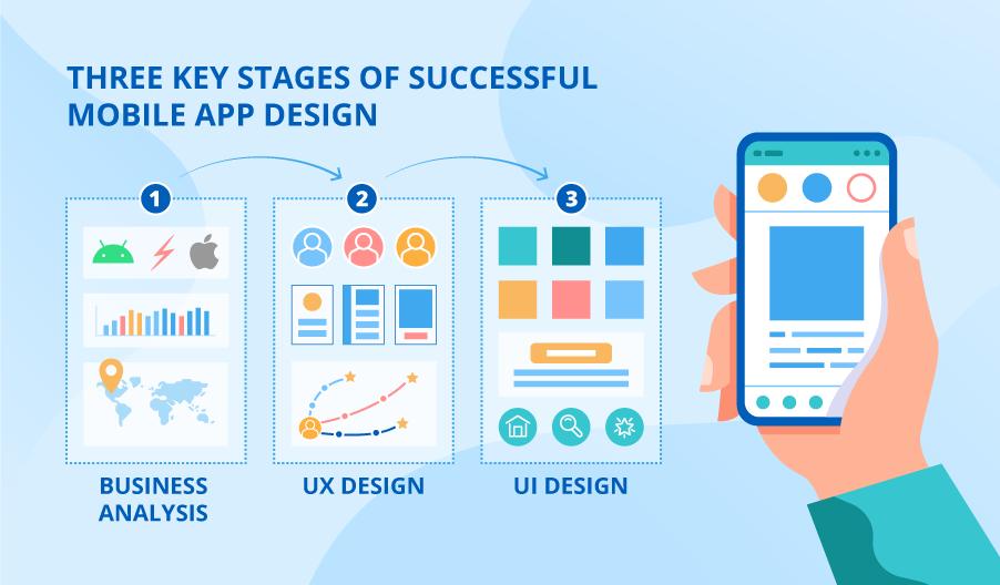 移动应用程序设计:您的应用程序成功的三个关键阶段-芊雅企服